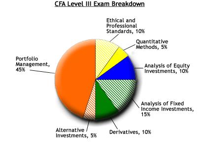 3V Learning Centre - CFA Exam in Nigeria - CFA Level 3