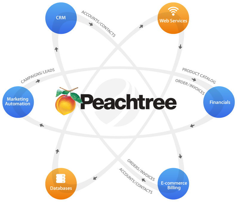 3v learning centre accounting software training sage for Peachree